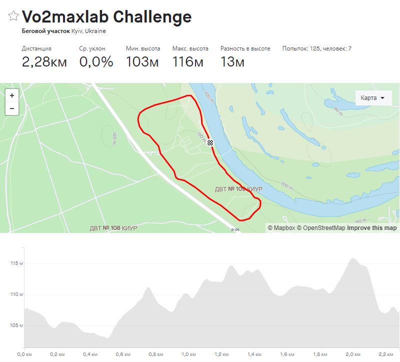 VO2maxDM challenge