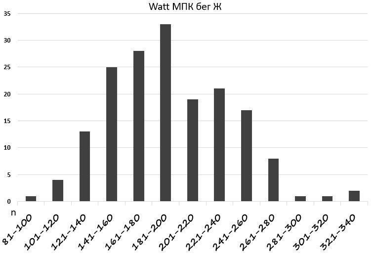 Распределение мощности МПК у женщин